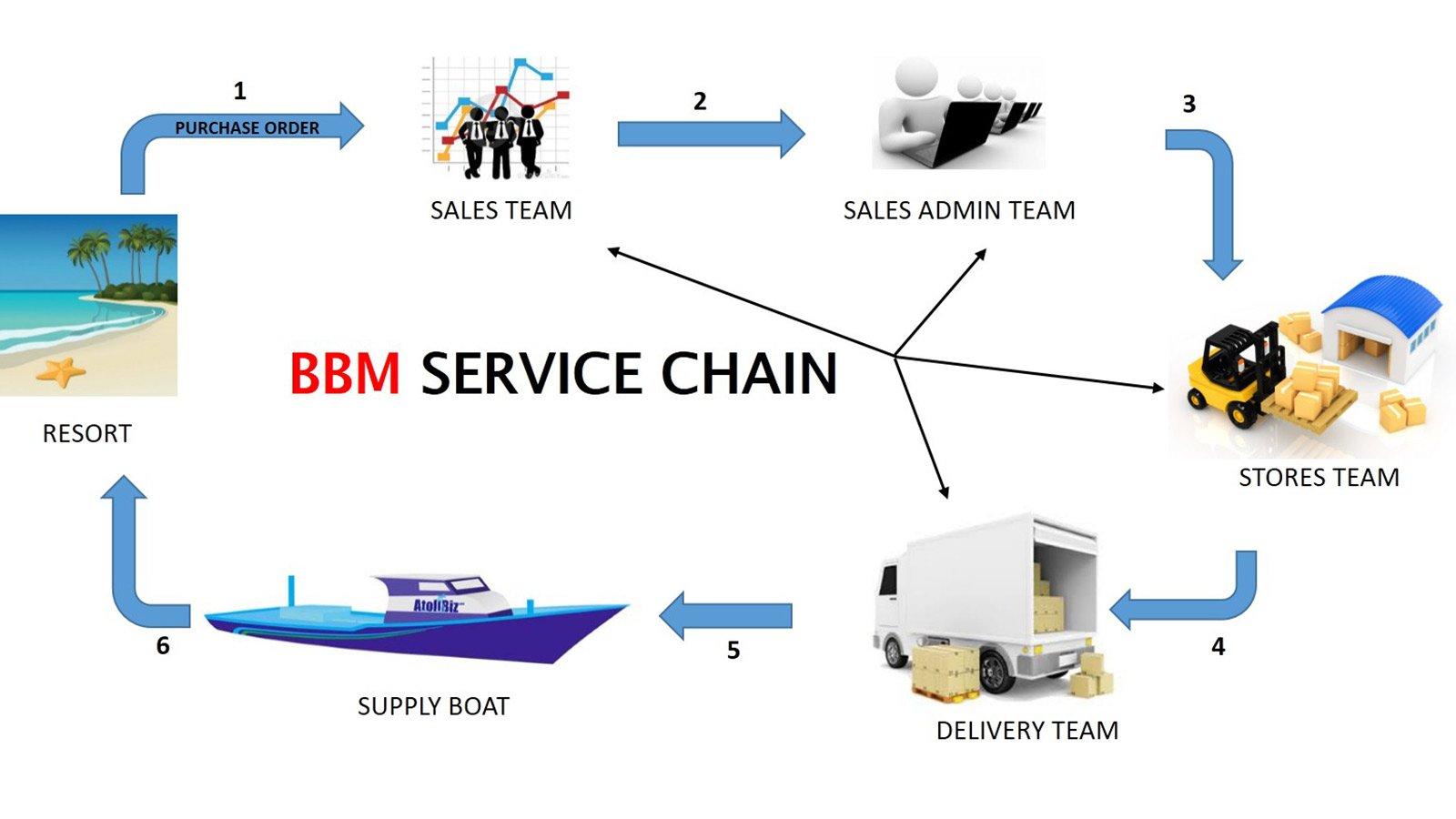 Bestbuy Maldives Service Chain